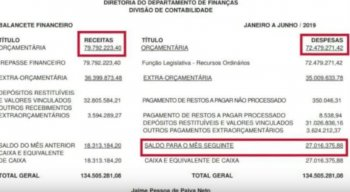em menos de seis meses foram gastos 72 milhões de reais