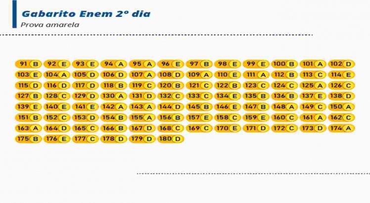 Veja o gabarito oficial da prova amarela do 2º dia do Enem