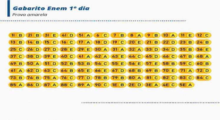 Veja o gabarito da prova amarela do 1º dia do Enem