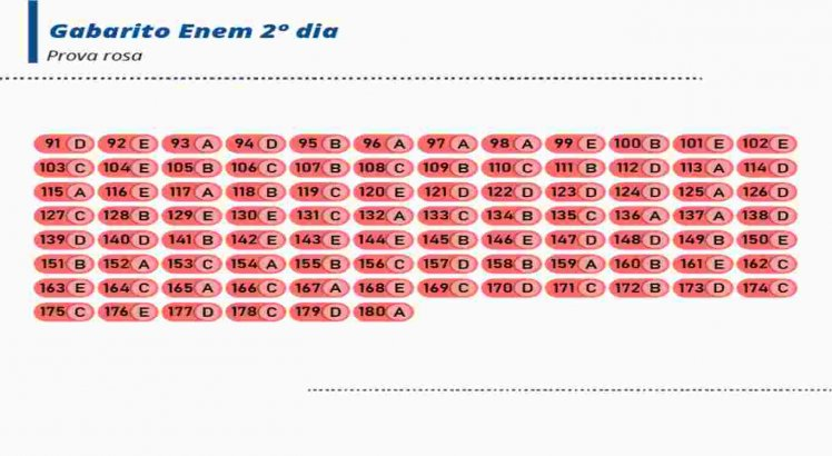 Veja o gabarito oficial do caderno de provas rosa do 2º dia do Enem