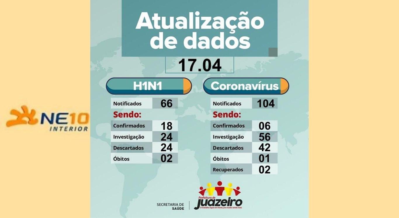 Prefeitura de Juazeiro divulga números de casos de H1N1 e Coronavírus