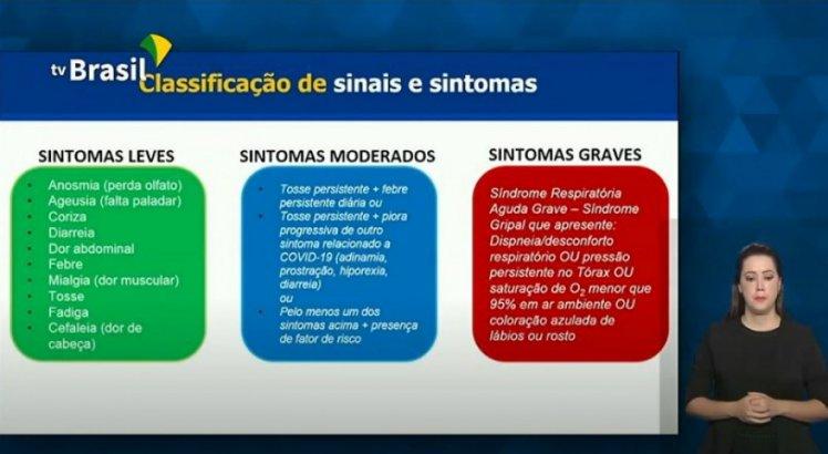 Classificação dos sinais e sintomas do coronavírus, de acordo com o Ministério da Saúde