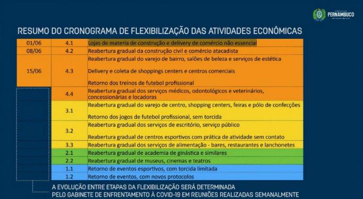 Conograma do retorno das atividades econômicas em Pernambuco