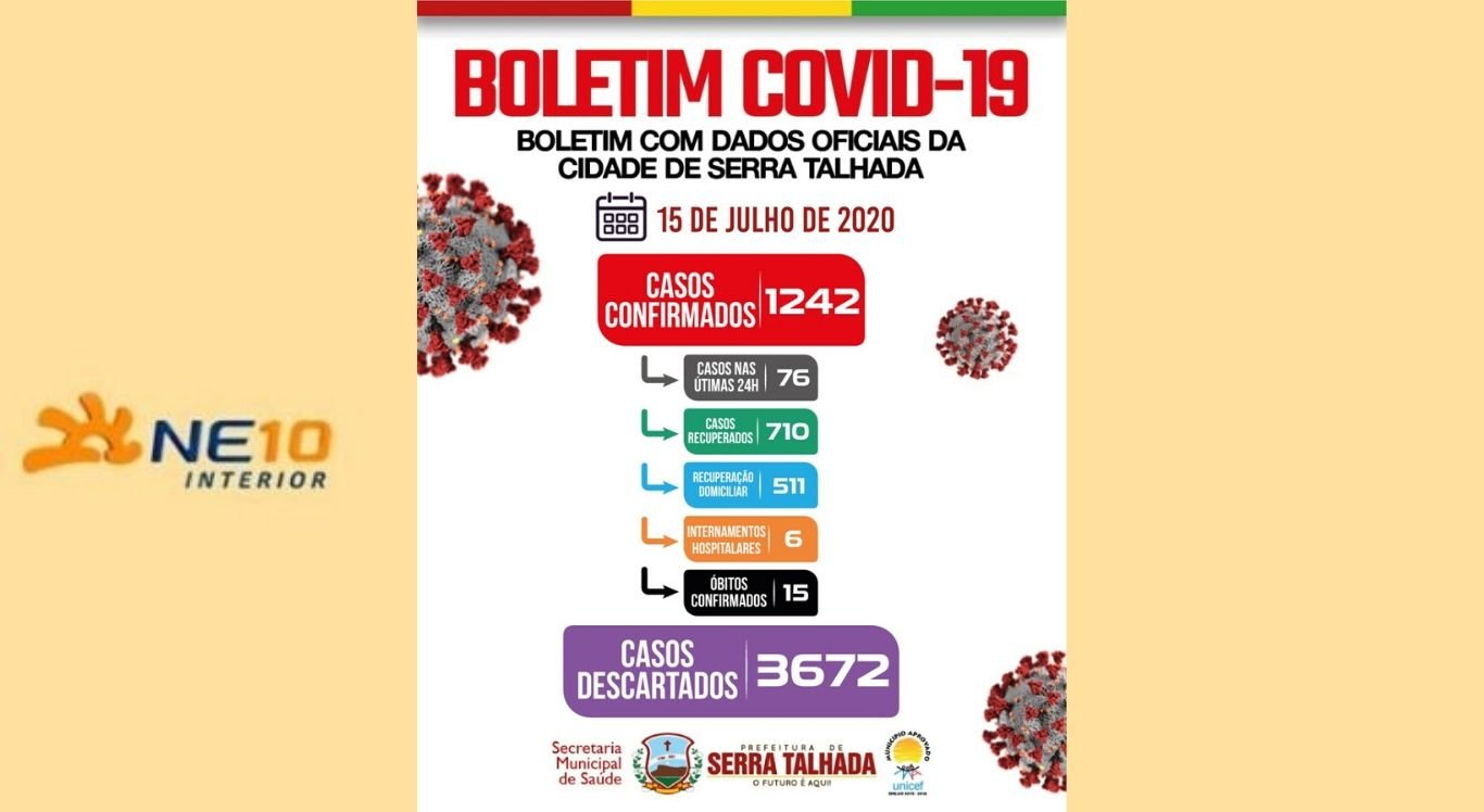 Confira o boletim do novo coronavírus em Serra Talhada