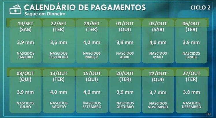 Veja o calendário do saque em dinheiro do ciclo 2 de pagamentos