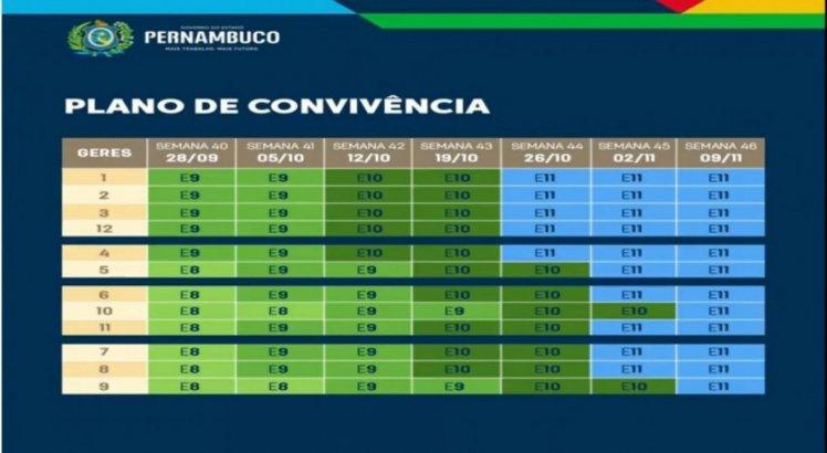 Etapas do plano de convivência em Pernambuco