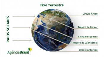 Hemisfério Sul tem, nesta segunda-feira (21), o solstício, dia mais longo do ano