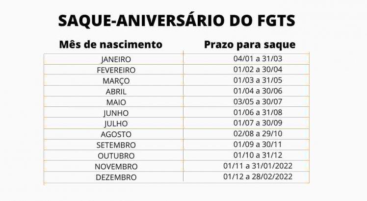 Calendário do Saque-aniversário do FGTS