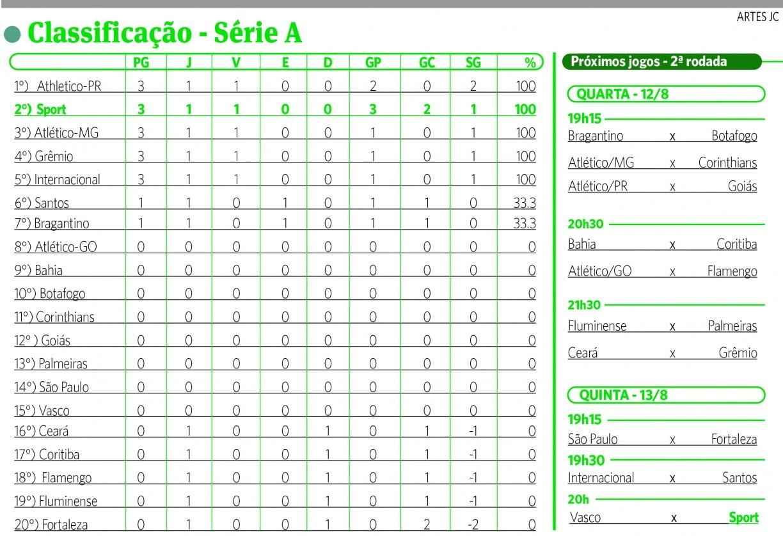 Confira A Classificacao Da Serie A Do Campeonato Brasileiro