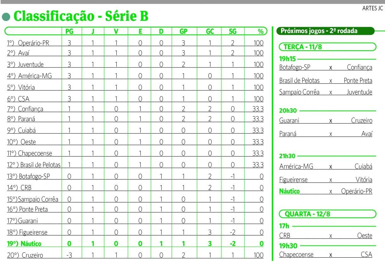 Veja A Classificacao Da Serie B Do Campeonato Brasileiro