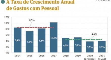 A Taxa de Crescimento Anual de Gastos com Pessoal